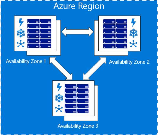 Bilderesultat for availability zones
