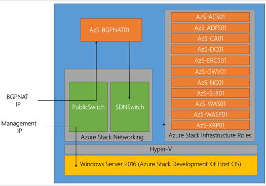 Microsoft Azure Stack architecture