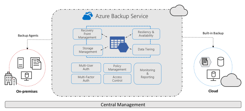 Azure Backup Overview