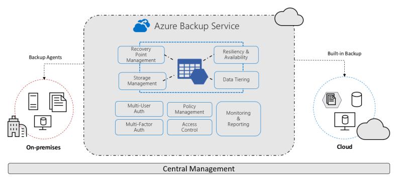 Azure Backup Overview