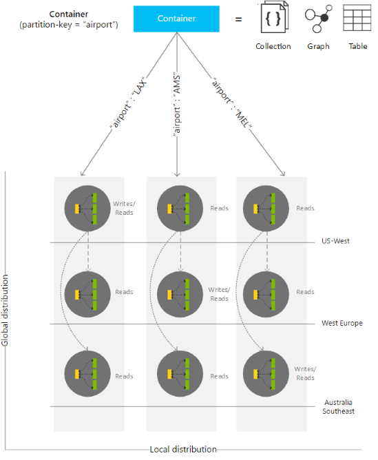 Understanding Cosmos DB | James Serra's Blog