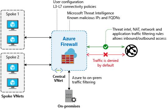 Firewall threat intelligence