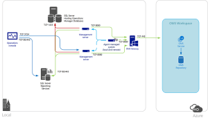 Connect puters to OMS using the OMS Gateway | Microsoft