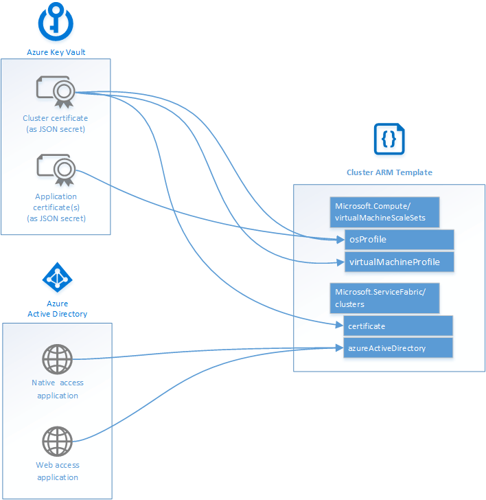 Create An Azure Service Fabric Cluster Template Azure