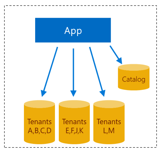 Design of multi-tenant app with sharded multi-tenant databases.