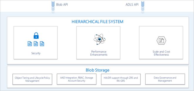 Multi-protocol access on Data Lake Storage conceptual