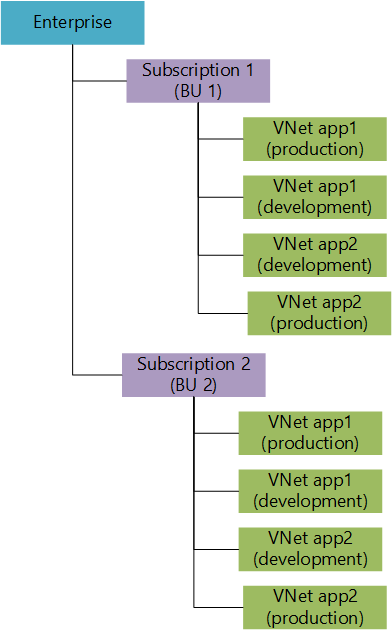 Single subscription