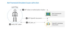 Authenticate requests  Bot Service | Microsoft Docs