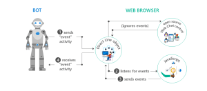 Exchange information using the web control  Bot Service