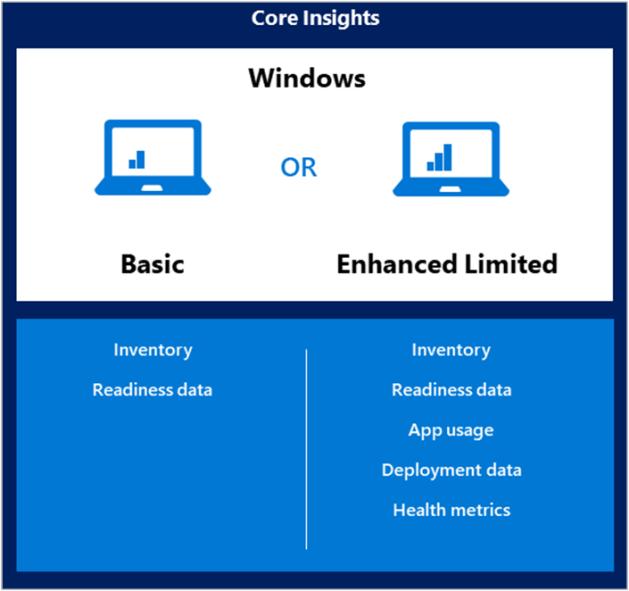 Diagram of diagnostic data levels for Desktop Analytics