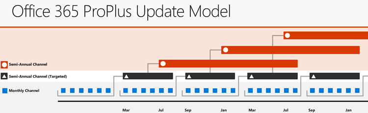 The three primary Office 365 update channels, showing the relationship between the update channels and the release cadence