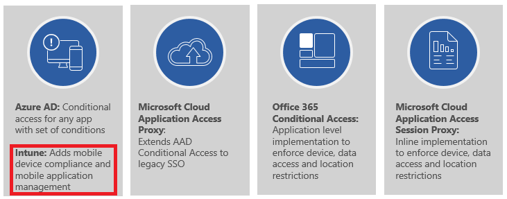 intune and conditional access when using ems