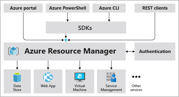 Diagram showing a Resource Manager request model.