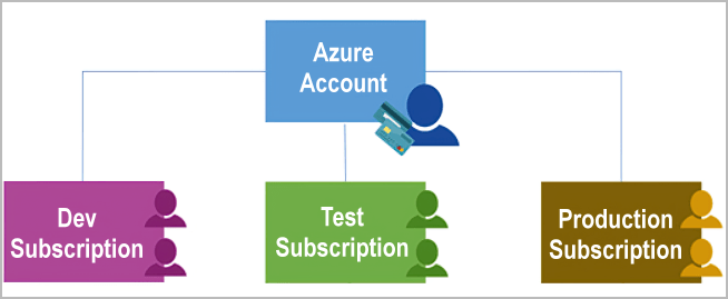 Diagram showing Azure subscriptions using authentication and authorization to access Azure accounts.