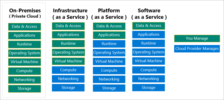 Illustration showing the cloud responsibility model.