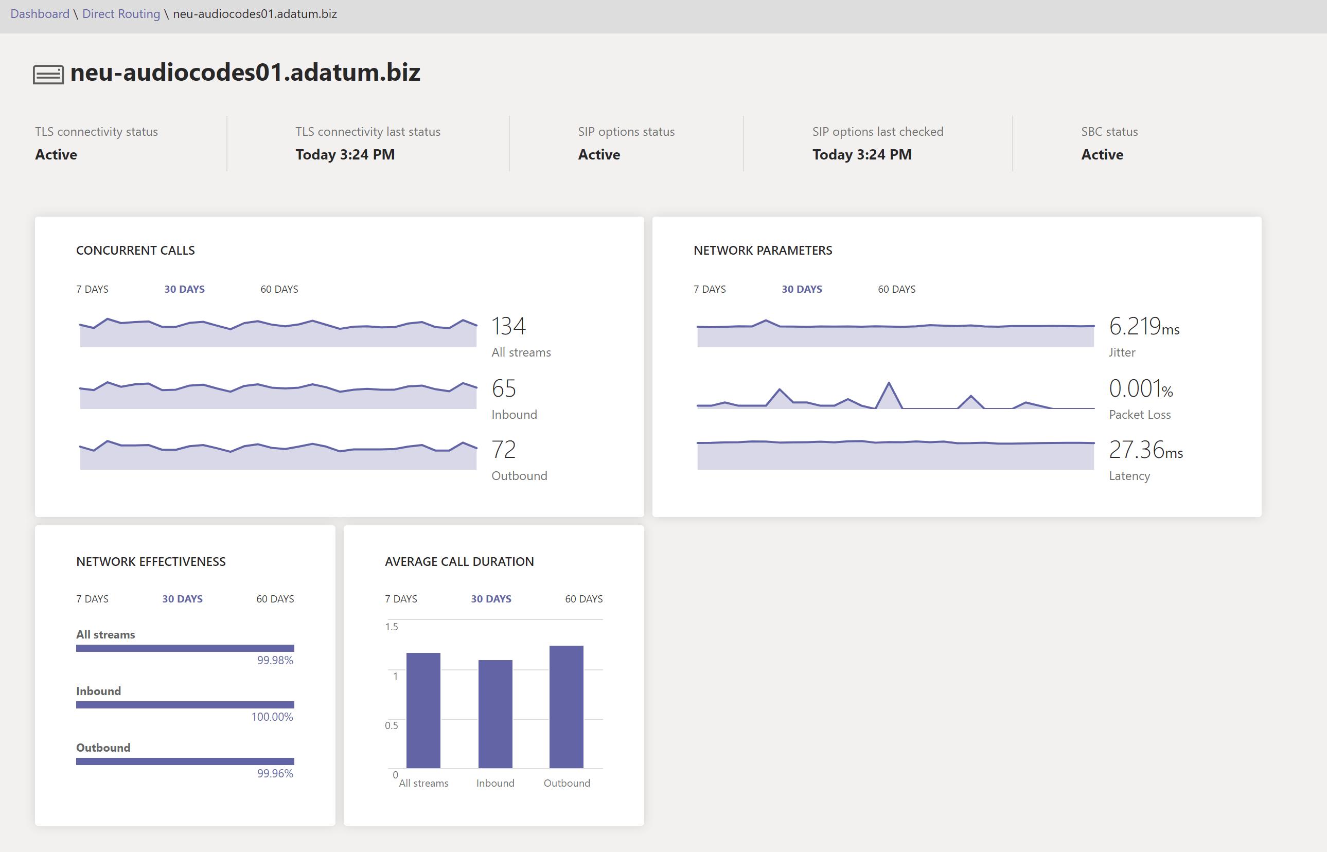 Health dashboard SBC details