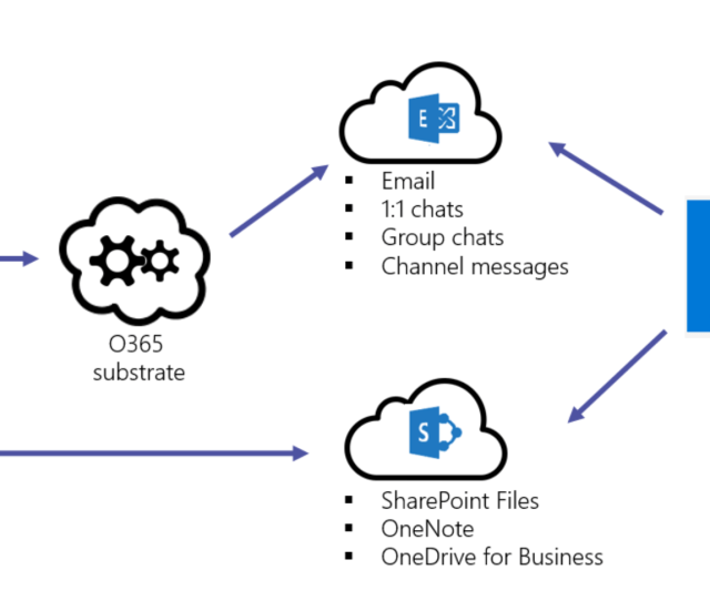 Diagram Of The Workflow Of Teams Data To Exchange And Sharepoint