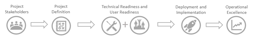 Ensure your project is set up for success with the right project team. Define your project scope, goals, and timeline. Confirm both technical and user readiness. Execute your rollout plan. Maintain momentum to maximize results.