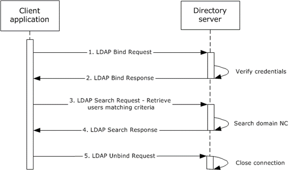 MS-ADOD]: Example 10: Obtain a List of User Accounts Using LDAP | Microsoft  Docs