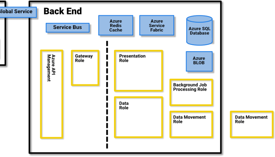 The Back-End Cluster
