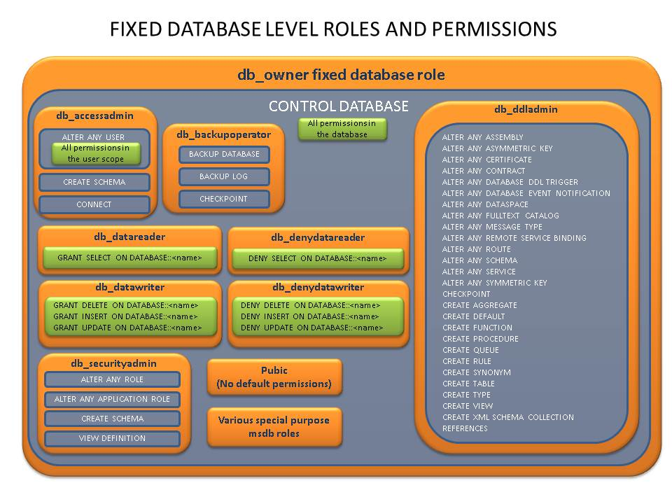 Database Security Roles