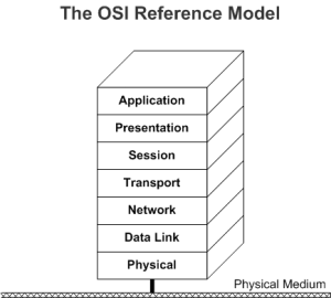Windows Network Architecture and the OSI Model  Windows