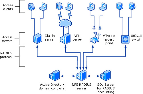 Secure Database Connection