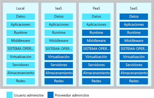 Ilustración en la que se muestra el nivel de responsabilidades compartidas en cada tipo de modelo de servicio en la nube