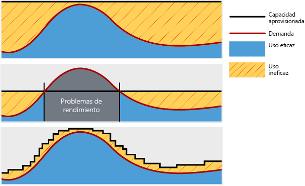 Ilustración en la que se muestra cómo los recursos de la nube se escalan de forma dinámica en función de la demanda, lo que resulta en un uso muy eficiente. Cuando los recursos se implementan en un nivel fijo, el resultado es un uso ineficaz cuando hay poca demanda y escasez durante los períodos de alta demanda.