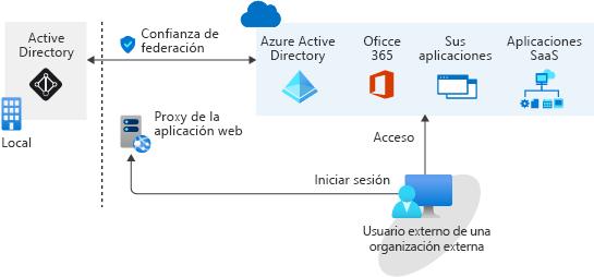 Diagrama que muestra un ejemplo de federación