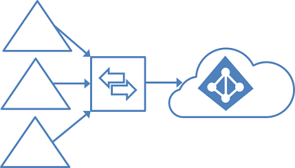 Azure Ad Connect Topologie Supportate