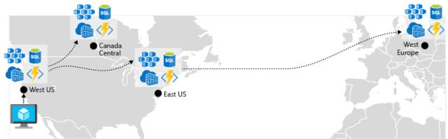 コンテナー イメージに対する Container Registry の geo レプリケーション