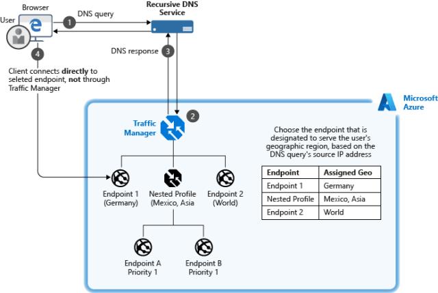 Traffic Manager を使用した地理的ルーティング