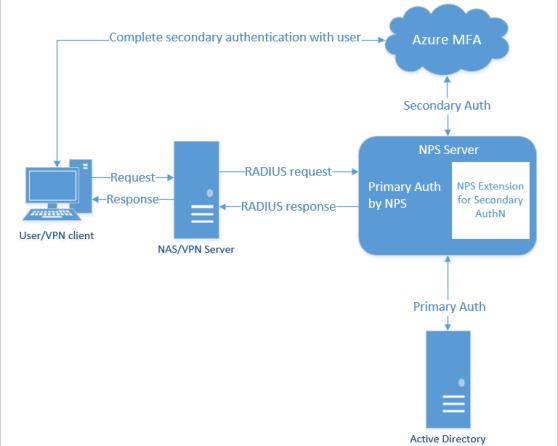 Authentication flow diagram