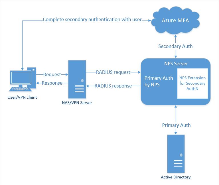 Setup VPN to use MFA with NPS Extension | jtpedersen com IT