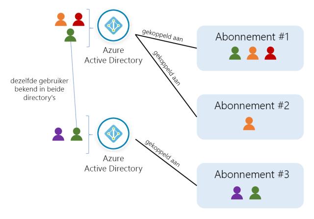 Conceptuele illustratie met gebruikers, directory's en abonnementen in Azure