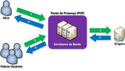 O que é uma rede de distribuição de conteúdo (CDN)? - Azure Microsoft Students