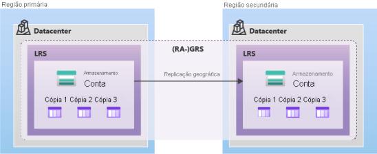Diagrama mostrando como os dados são replicados com GRS ou RA-GRS