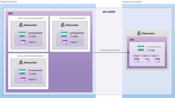 Diagrama mostrando como os dados são replicados com GZRS ou RA-GZRS