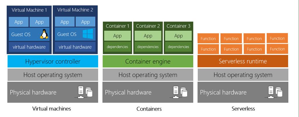 Diagrama mostrando uma comparação de máquinas virtuais, contêineres e computação sem servidor