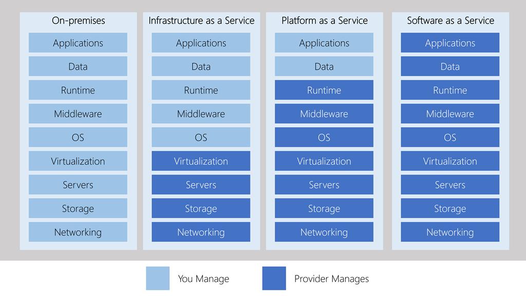 Uma ilustração que mostra o nível de abstração em cada categoria de serviço de nuvem.