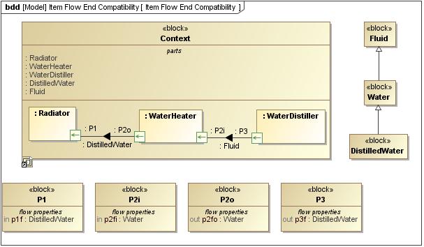 SysML Block Definition Diagram  SysML Plugin 185  No