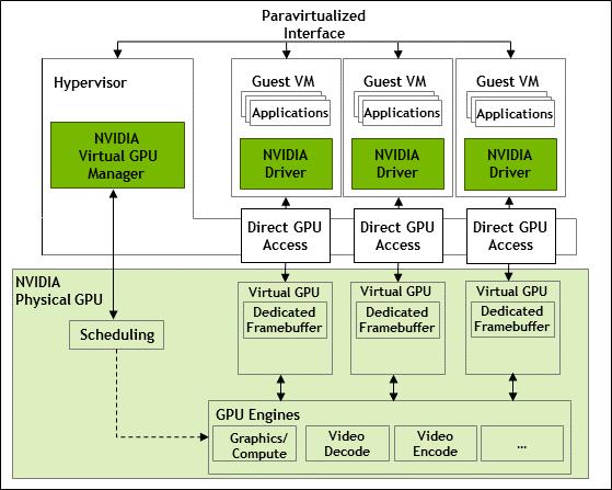 Diagram showing the internal architecture of NVIDIA vGPU