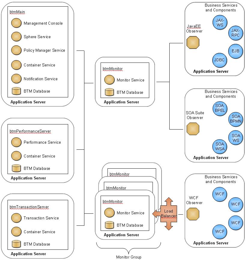 btm_architecture_overview