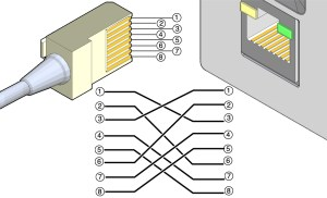 Crossover Cable Pinout Diagram  Sun Rack II Power