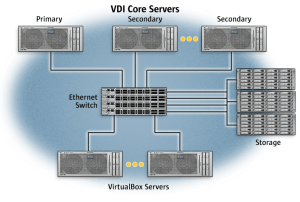 81 Introduction to Oracle VDI Performance and Tuning