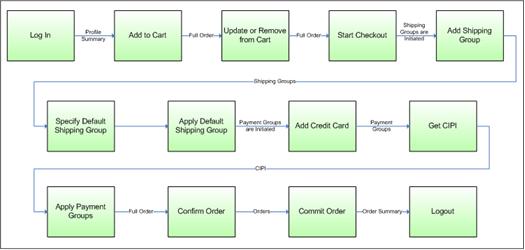 Oracle Atg Web Commerce