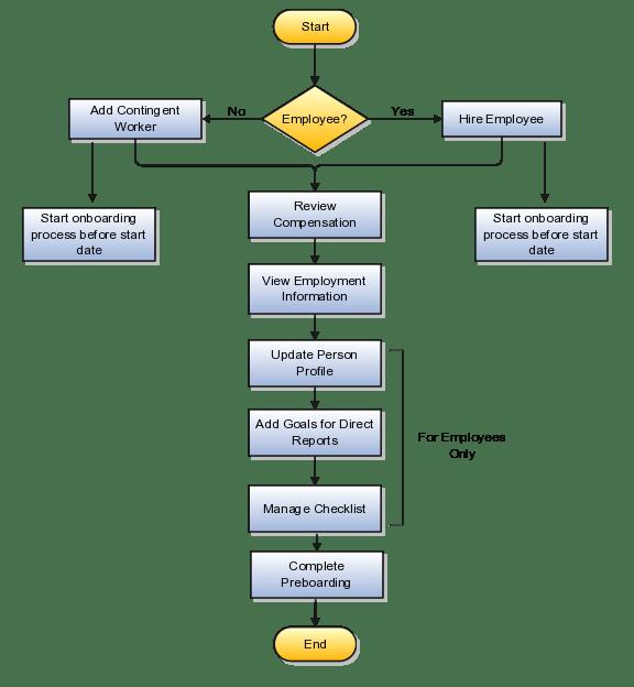 Fresh Direct Hiring Process