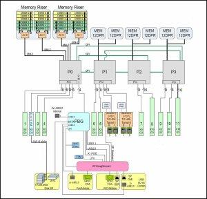 System Block Diagrams  Sun Server X44 HTML Documentation