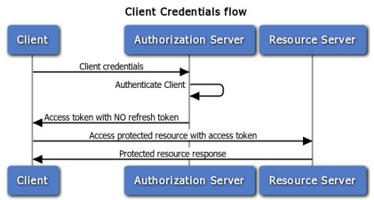 Client Credentials Image